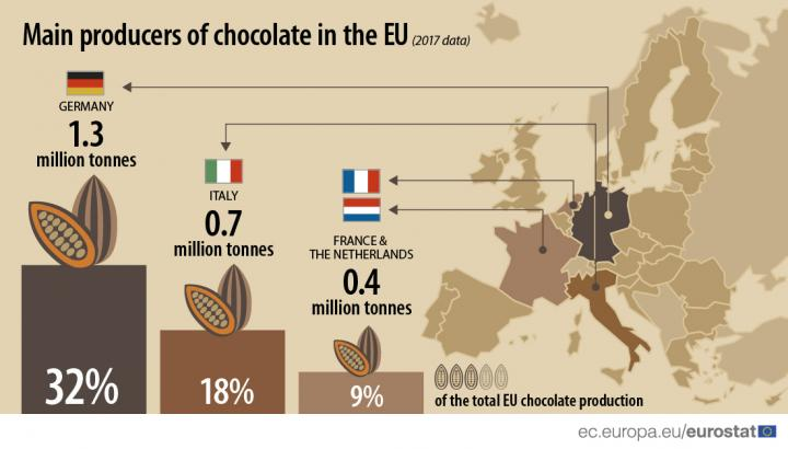 Названо крупнейших производителей шоколада в ЕС (инфографика)