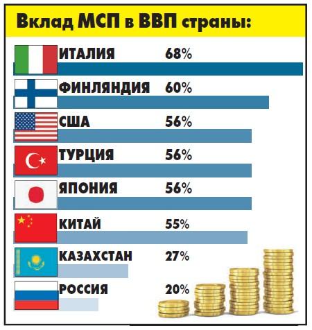 Малый и средний бизнес в России загибается