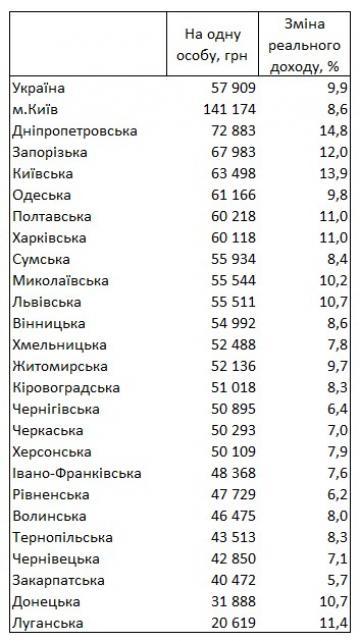 Госстат назвал регионы с самыми высокими и самыми низкими доходами (таблица)