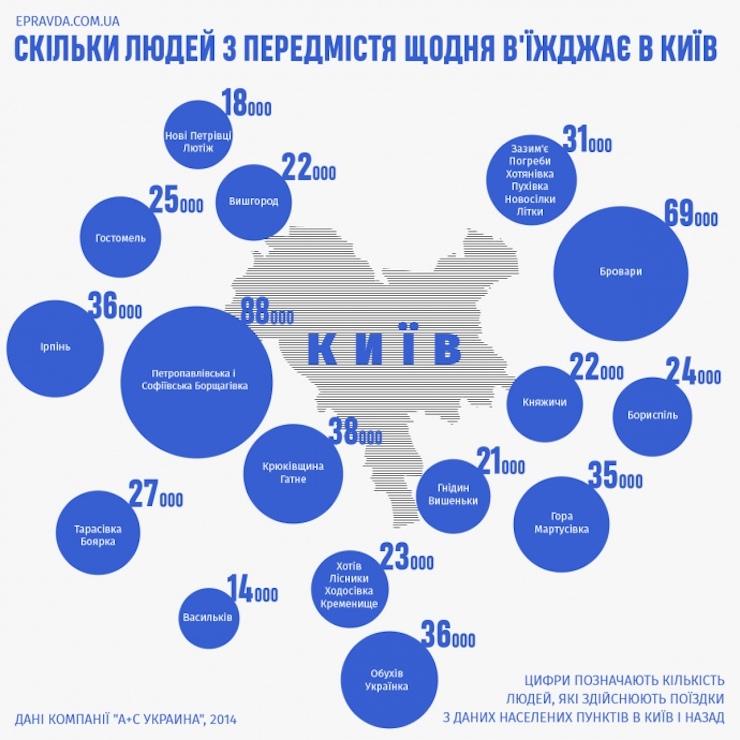 Сколько жителей пригородов ежедневно въезжают в Киев? (инфографика)