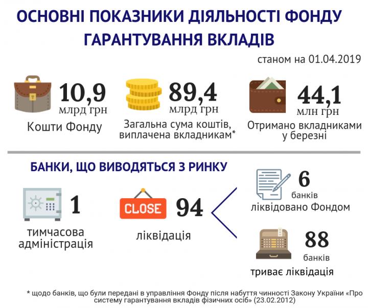 С начала года ФГВФЛ выплатил вкладчикам банков 89 млрд грн (инфографика)