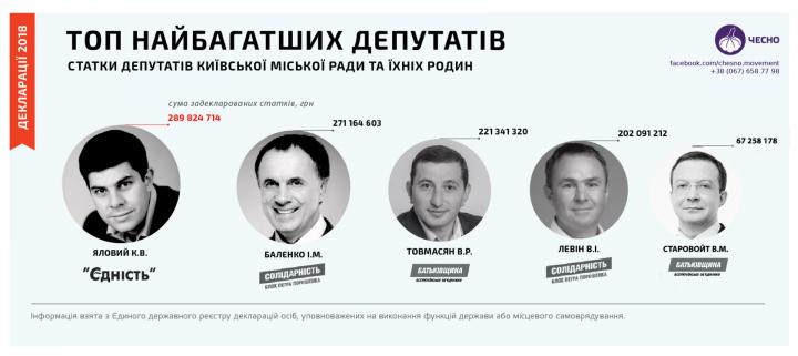 ТОП-5 самых богатых депутатов Киевсовета (инфографика)