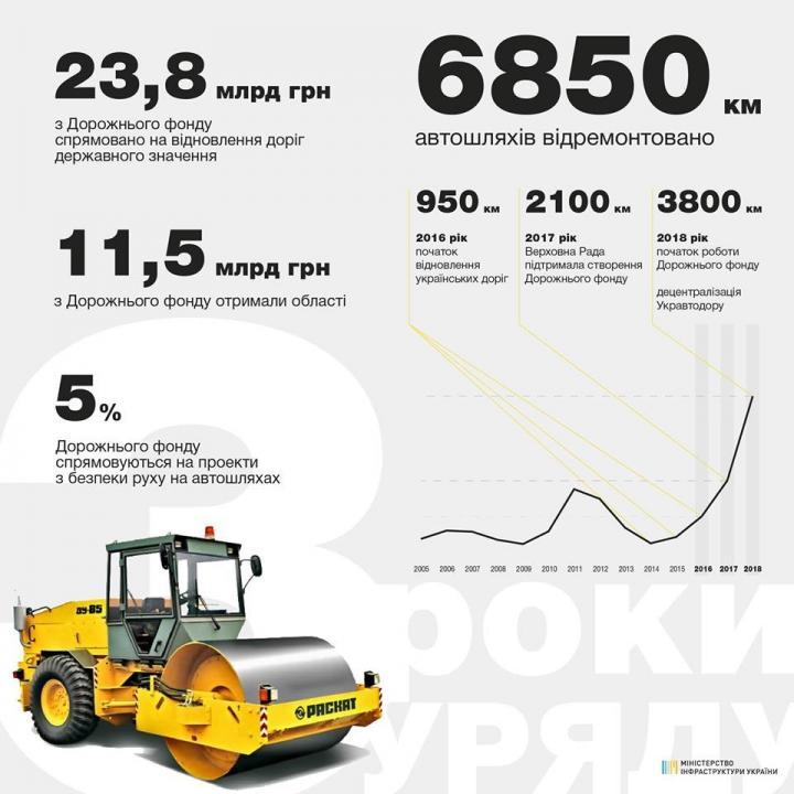 Омелян сообщил, сколько километров дорог отремонтировали за три года (инфографика)