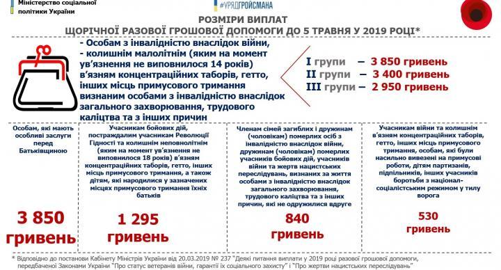 В Минсоцполитики сообщили, кому предоставят денежную помощь до 5 мая (инфографика)