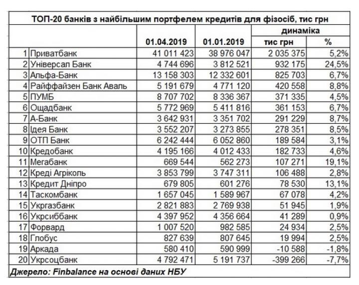 НБУ: Банки, в I квартале активно кредитовавшие население