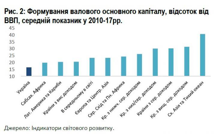 Всемирный банк оценил перспективы Украины достичь уровня Польши и Германии