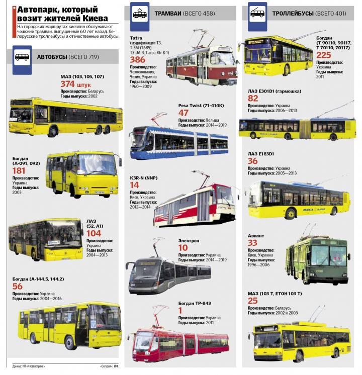 Киевлянам не хватает общественного транспорта: сколько на дорогах трамваев и автобусов (инфографика)