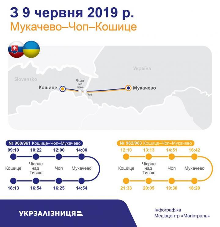 Поезд Мукачево - Кошице отправится в первый рейс 9 июня (инфографика)