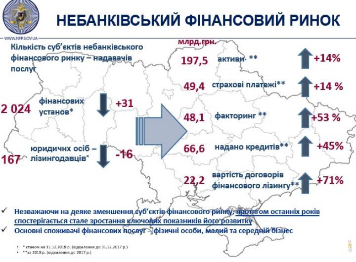 Подсчитали, на какую сумму выдал кредитов небанковский финсектор Украины в 2018-м (инфографика)