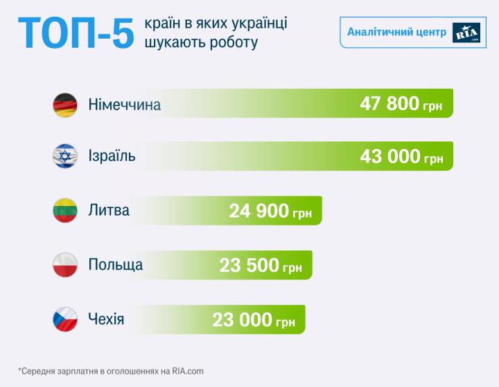 В какие страны едут украинцы, и что предлагают работодатели (инфографика)