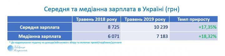 В Украине темпы прироста медианной зарплаты опережают темпы прироста средней зарплаты (таблица)