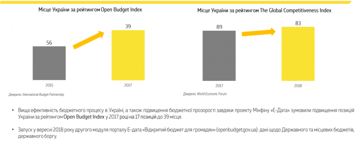 В Минфине сообщили, когда украинцам ждать минималку в 5 тыс. грн