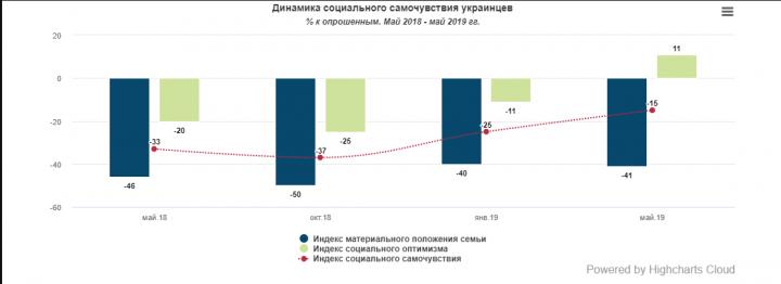 Как украинцы оценивают свое материальное положение (опрос)