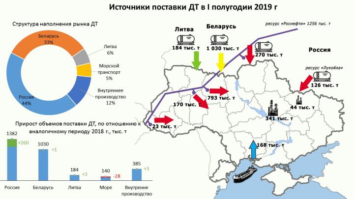 Импорт дизтоплива из РФ вырос почти на четверть (инфографика)