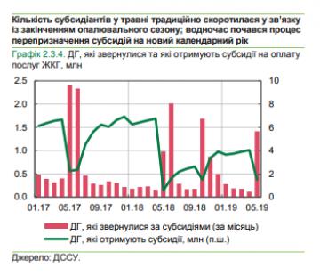 Из-за более высоких тарифов возросло количество субсидиантов - Нацбанк (инфографика)