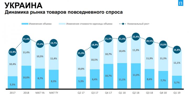 В Украине и Европе растет спрос на повседневные товары - исследование