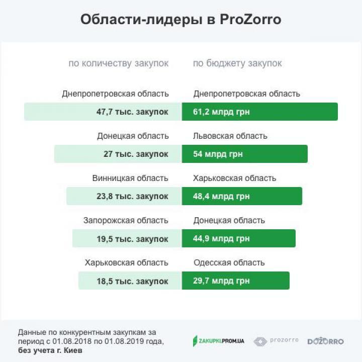 Какие области больше всего средств выделили на строительные работы в ProZorro за год (инфографика)