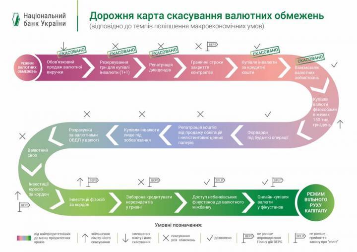 За полгода НБУ отменил более 30 ограничений на валютном рынке (инфографика)