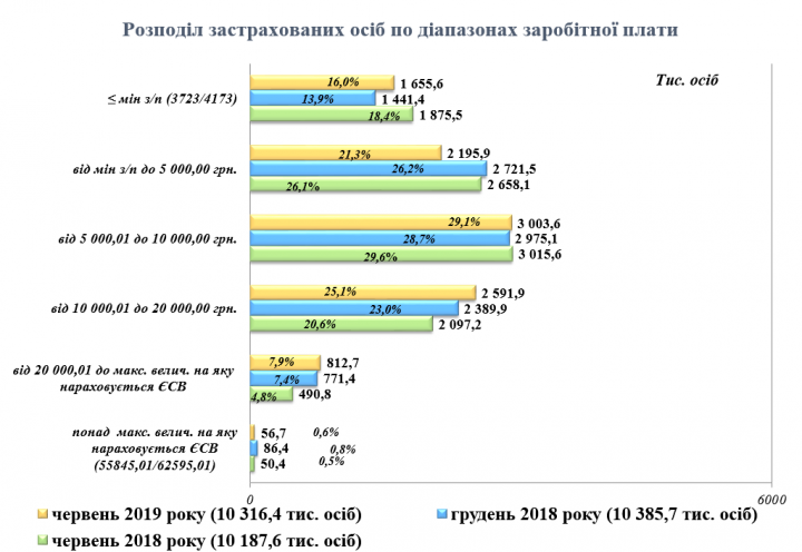 Меньше минималки получают более миллиона украинцев - ПФ (таблица)