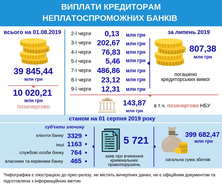 ФГВФЛ сообщил, сколько выплатил за июль кредиторам неплатежеспособных банков