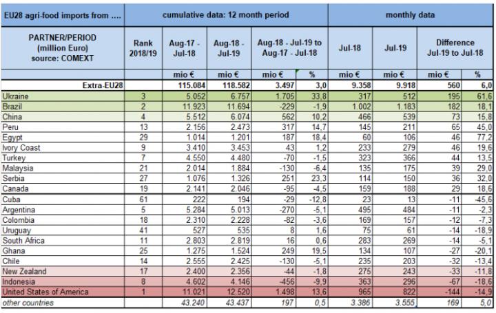 Украина лидирует по темпам роста агропромышленного импорта в ЕС (инфографика)