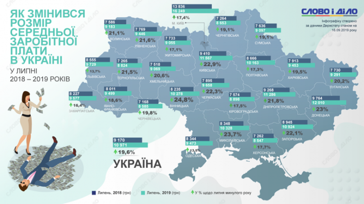 На сколько увеличилась средняя зарплата украинцев в 2019 году (инфографика)