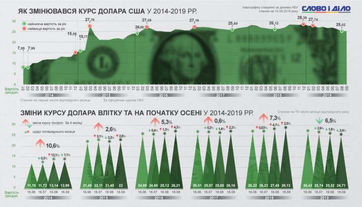 Как менялся курс гривны к доллару в начале осени за последние 5 лет (инфографика)