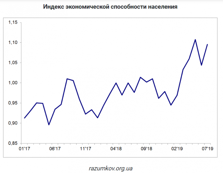 Экономические возможности украинцев выросли через выплаты перед выборами