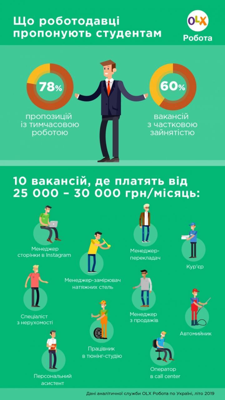 Сколько готовы платить студентам - исследование (инфографика)