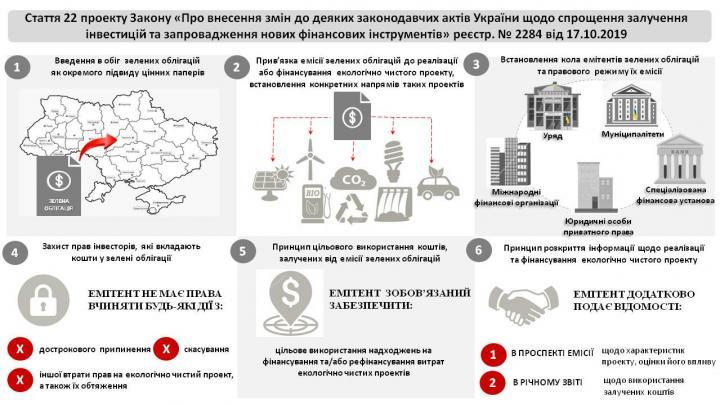 В Украине хотят ввести зеленые облигации (инфографика)