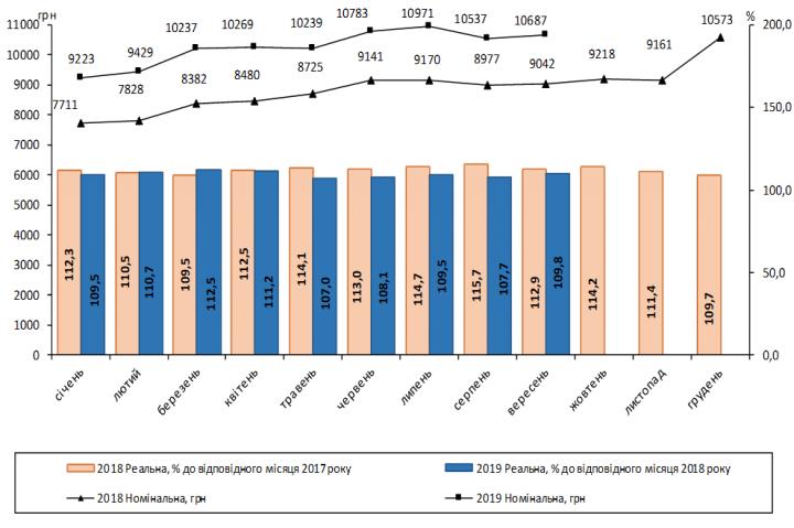 В Украине выросла средняя зарплата (инфографика)