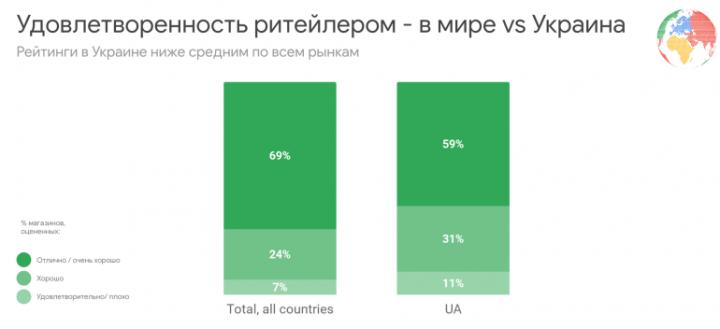 Насколько украинцы довольны уровнем онлайн-покупок - исследование Google (инфографика)
