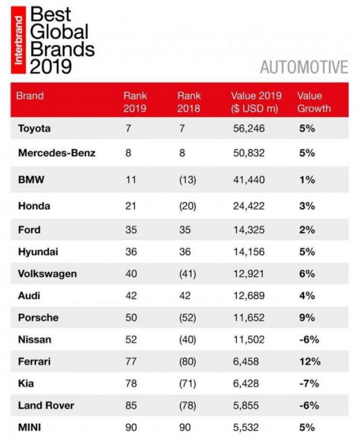 Назвали самые дорогие бренды автомобилей в мире (таблица)