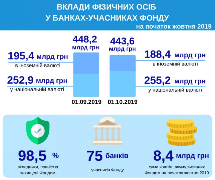 Сколько денег украинцы держат в банках (инфографика)