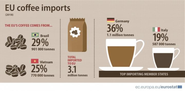 Какие страны ЕС импортируют больше всего кофе за год - Евростат