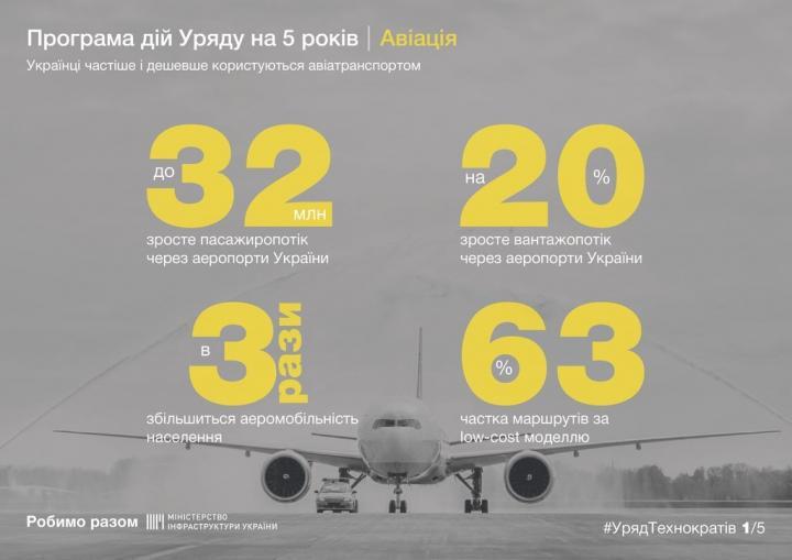 В правительстве ожидают, что украинцы будут пользоваться авиатранспортом втрое больше