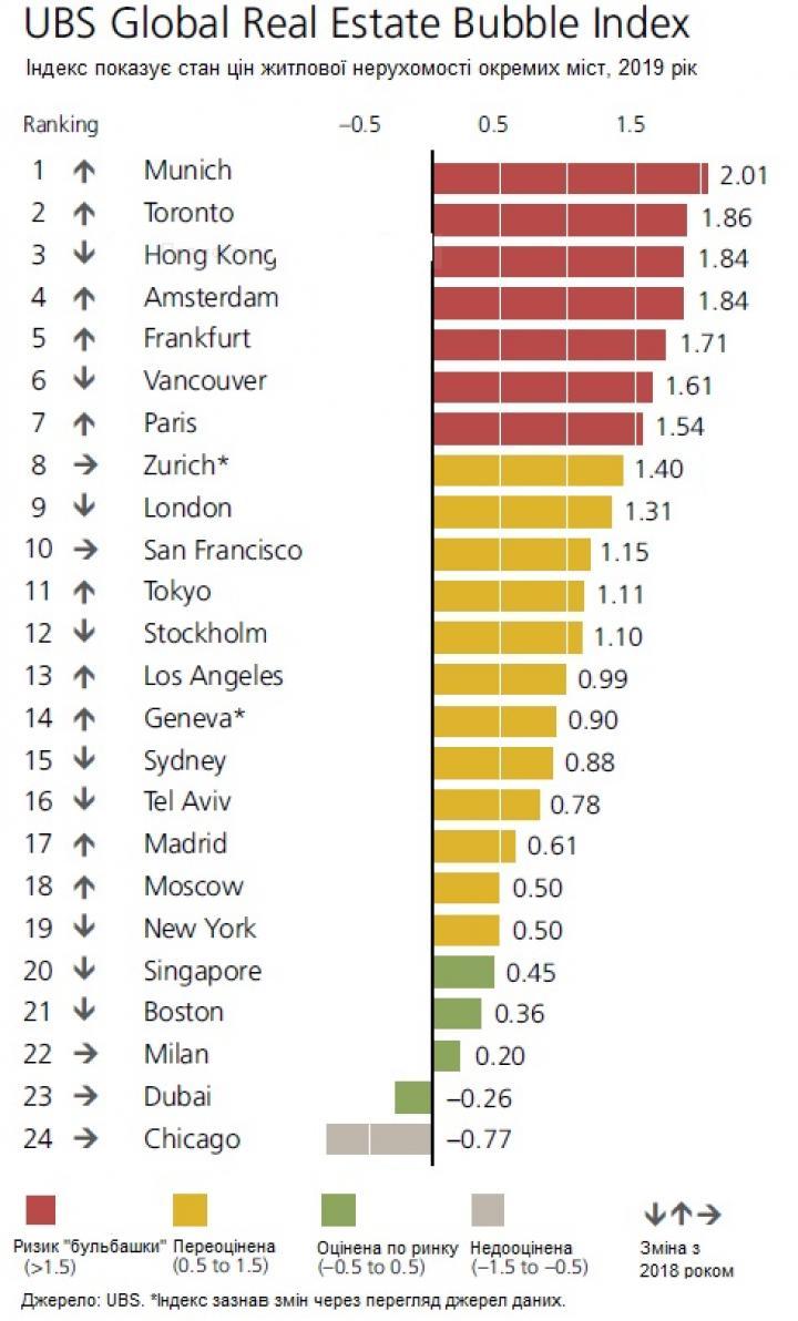 Города мира с наибольшим риском