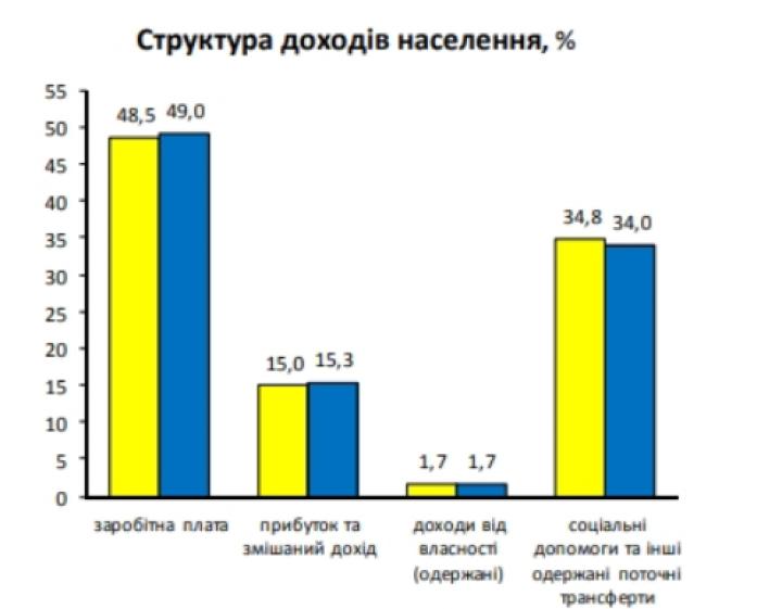 Рост доходов украинцев во втором квартале существенно замедлился (инфографика)