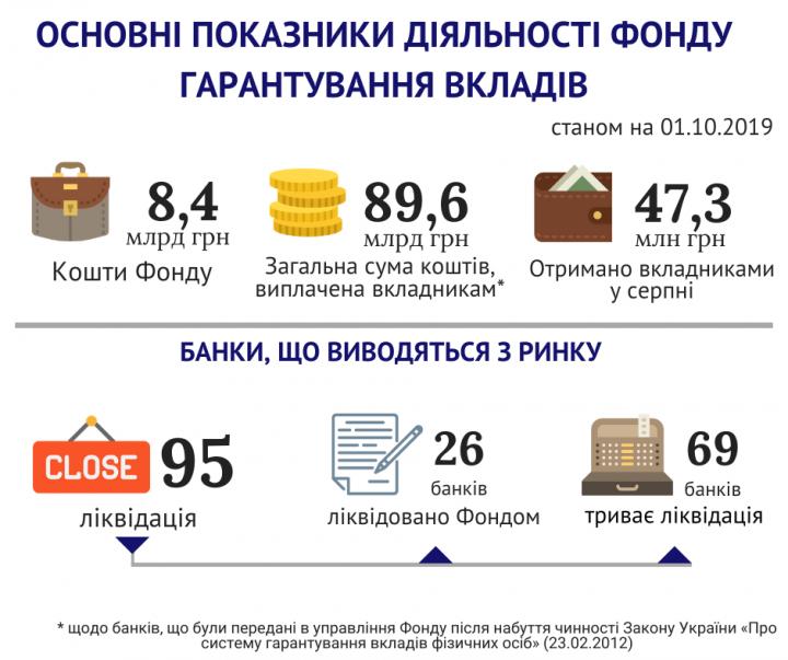 ФГВФЛ назвал сумму выплат вкладчикам банков-банкротов (инфографика)
