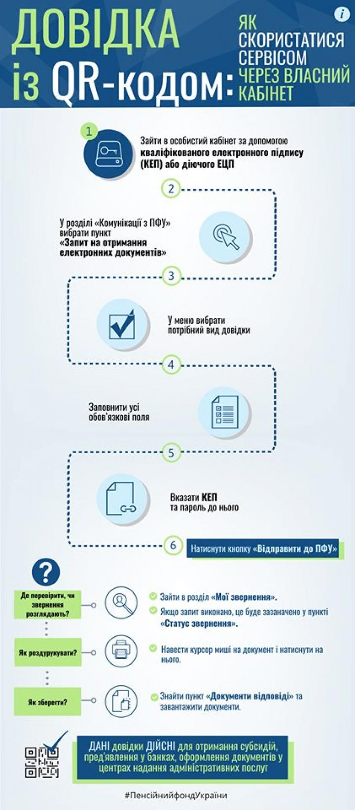 Пенсионный фонд упростил процедуру получения справок (инфографика)