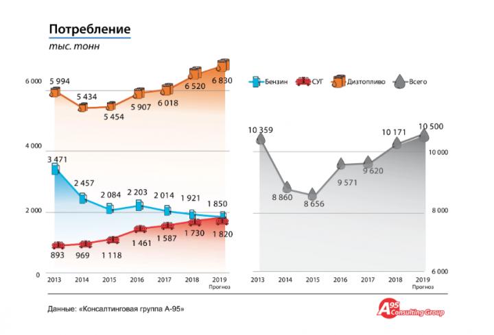 Рынок топлива в Украине: прогноз на 2020 год (инфографика)