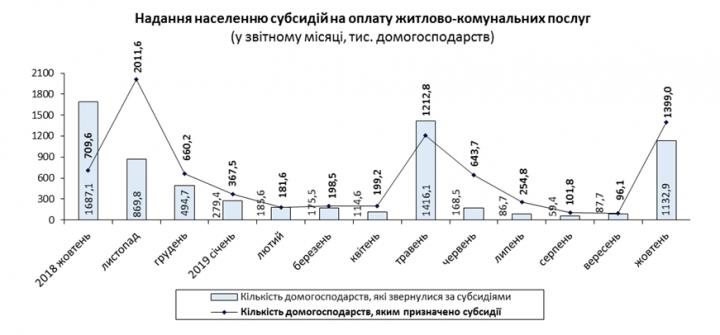 Сколько субсидий получили украинцы с начала года (инфографика)
