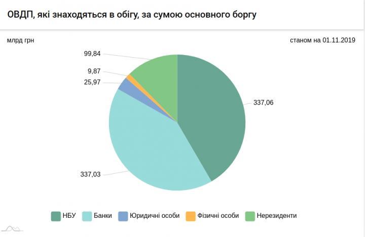 Нерезиденты увеличили портфель гособлигаций Украины до 100 млрд грн (инфографика)