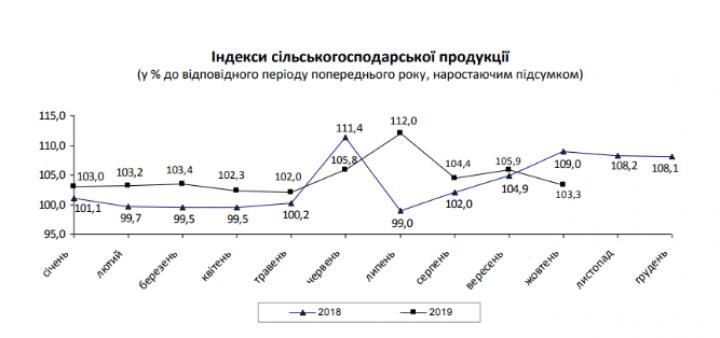 В Украине выросло сельскохозяйственное производство