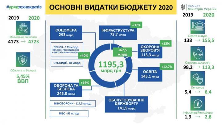 Кабмин представил измененный проект Госбюджета - 2020 (инфографика)