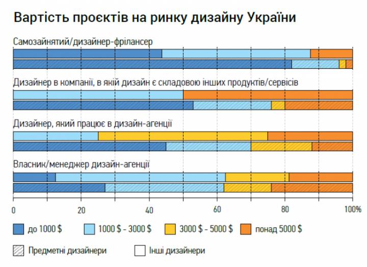 Сколько зарабатывают дизайнеры в Украине (исследование)