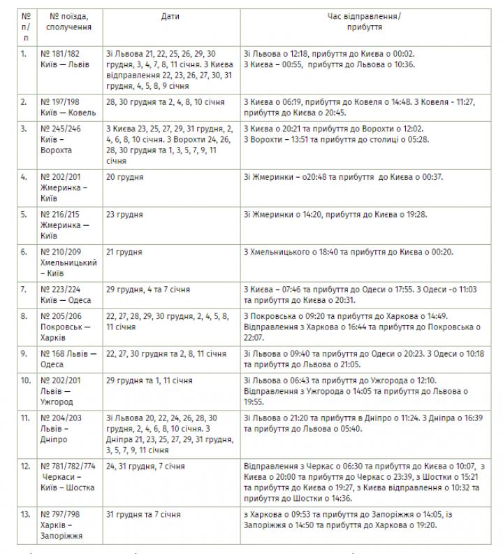 УЗ назначила 13 дополнительных поездов на рождественские праздники