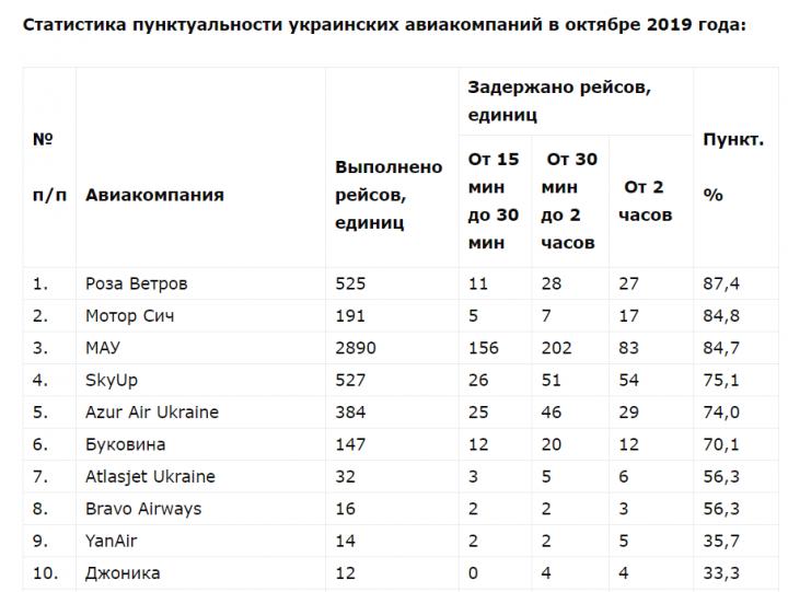 Рейтинг пунктуальности авиакомпаний в Украине (таблица)