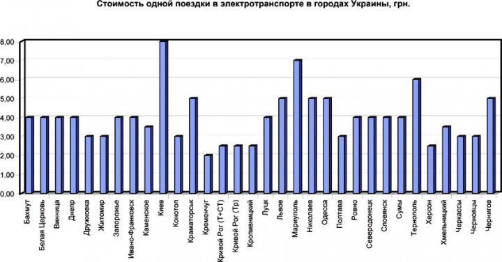 Сколько стоит проезд электротранспортом по Украине (инфографика)