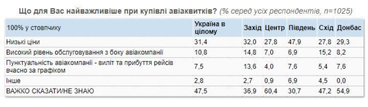 Как украинцы относятся к авиакомпаниям (опрос)